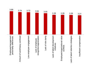 Figure 2 - Talent Management opinion poll