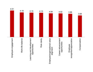 Figure 3 - Talent Managment Opinion Poll