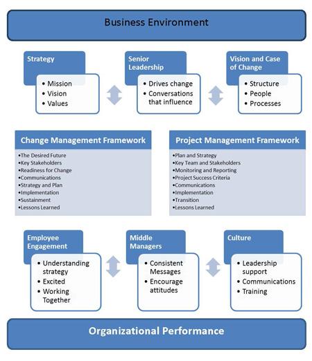 Figure 1. Conceptual framework – Integrated model for change
