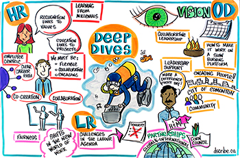 Visual Art at the Queen's IRC 2015 Workplace in Motion Summit - Deep dives into Human Resources, Organizational Development and Labour Relations