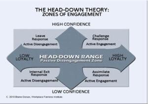 Zones of Engagement