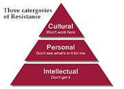 Three Categories of Resistance to Change